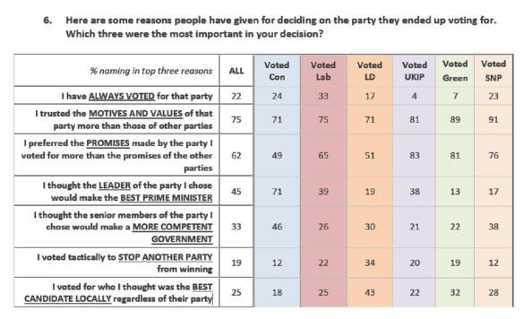 Figure 2. Ashcroft Reasons for Voting Poll.