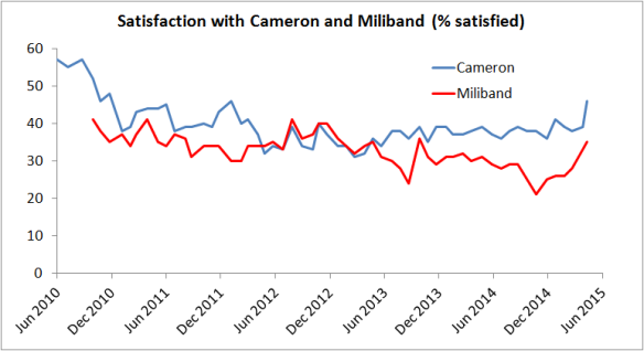 Figure 4. Satisfaction with Cameron and Miliband. Ipsos MORI.