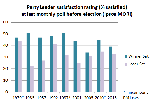 Figure 1. Satisfaction with the Party Leader (Labour or Conservative) a month before the election. Ipsos MORI
