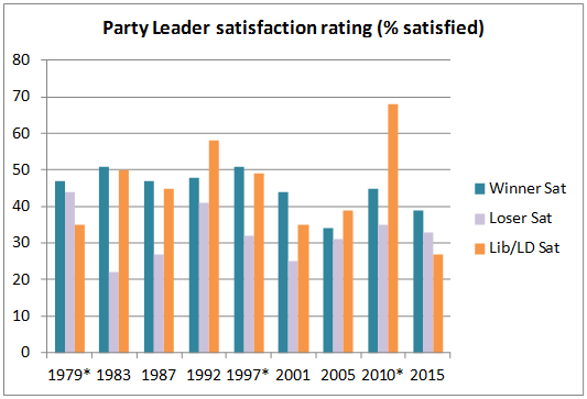 Figure 3 . Satisfaction with leaders of Labour, Conservative and Lib/Lib Dem Parties